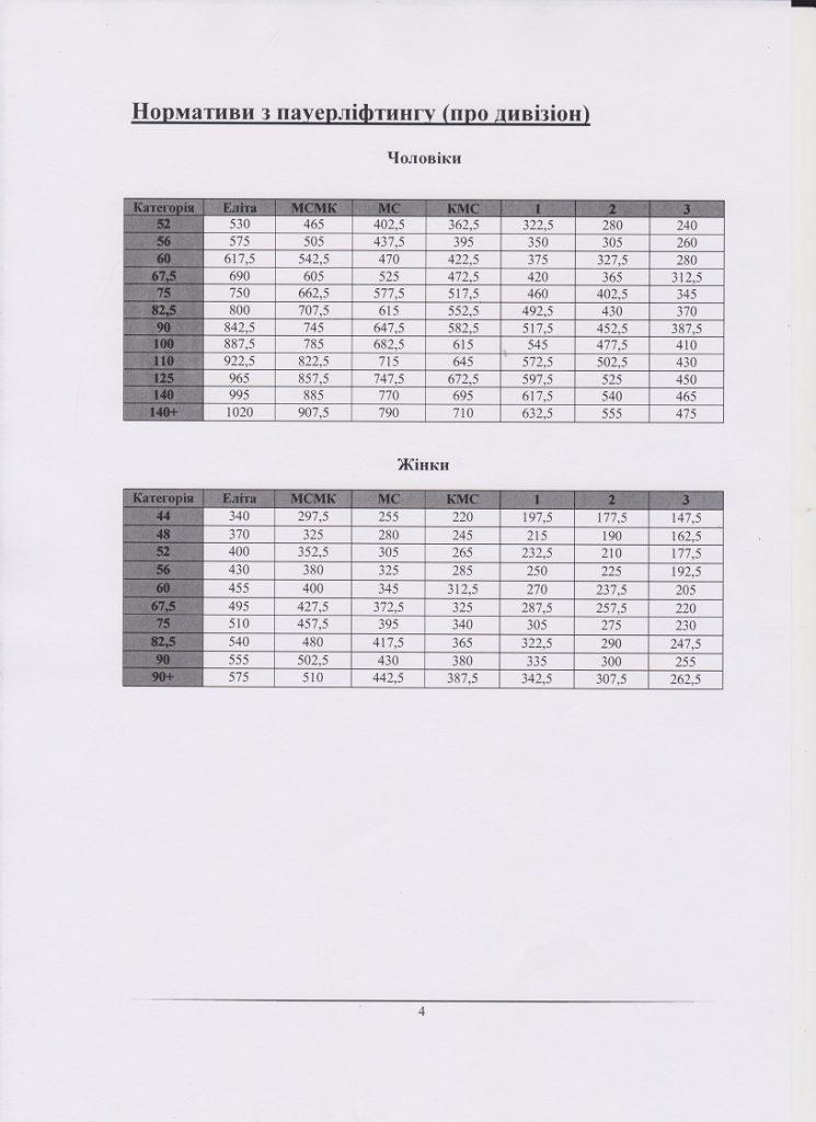 Нормативи по пауэрлифтингу (ПРО дивизион)